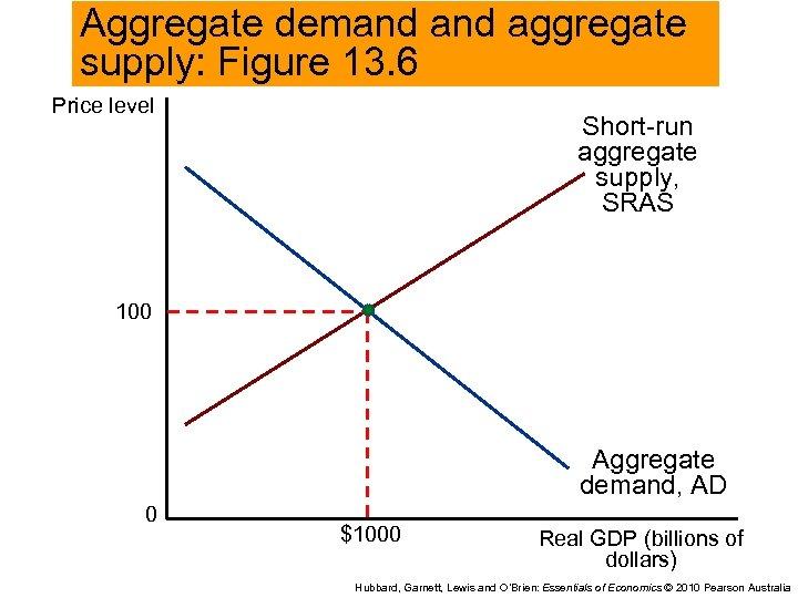 Aggregate demand aggregate supply: Figure 13. 6 Price level Short-run aggregate supply, SRAS 100