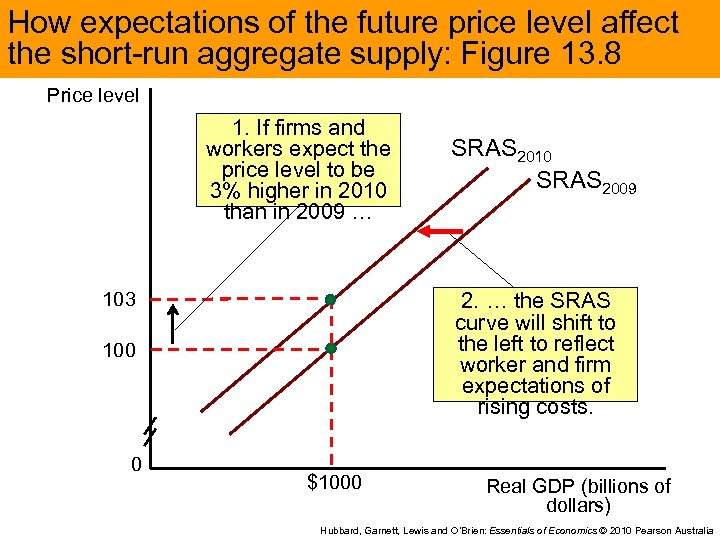 How expectations of the future price level affect the short-run aggregate supply: Figure 13.