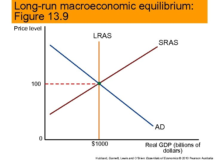 Long-run macroeconomic equilibrium: Figure 13. 9 Price level LRAS SRAS 100 AD 0 $1000