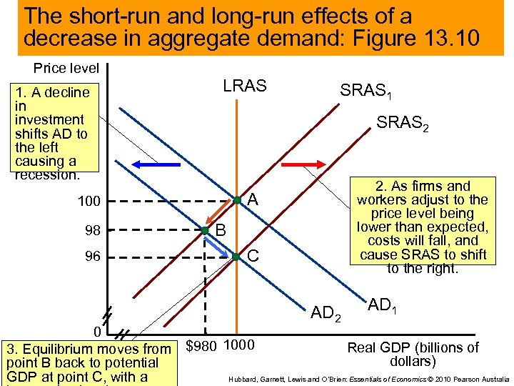 The short-run and long-run effects of a decrease in aggregate demand: Figure 13. 10