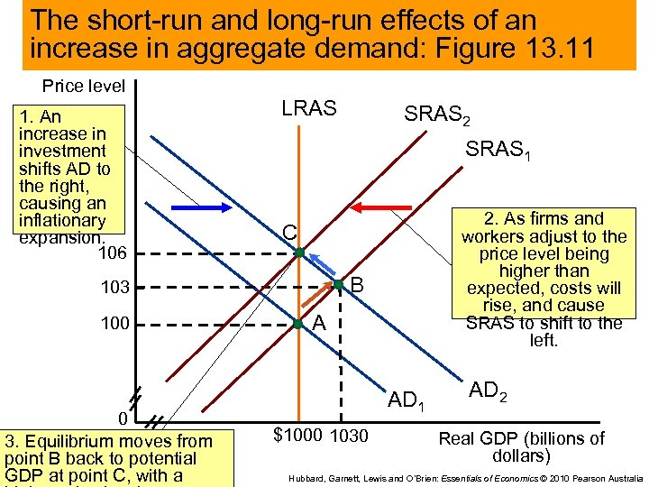 The short-run and long-run effects of an increase in aggregate demand: Figure 13. 11