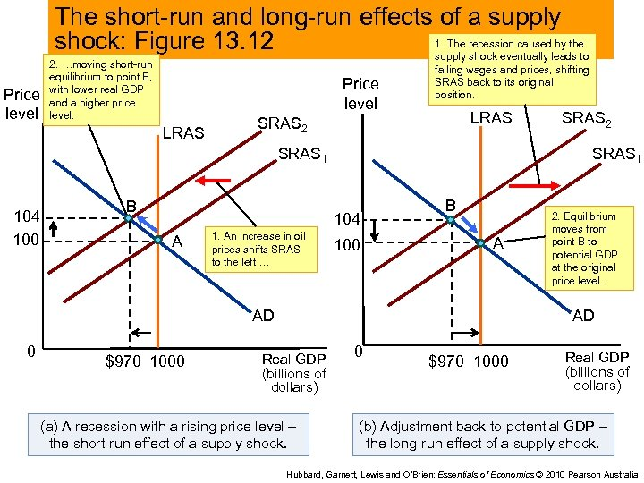 The short-run and long-run effects of a supply 1. The recession caused by the
