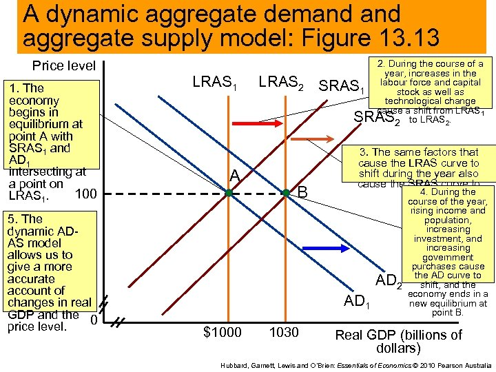 A dynamic aggregate demand aggregate supply model: Figure 13. 13 Price level 1. The