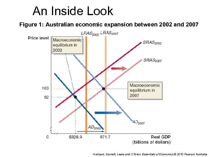 An Inside Look Figure 1: Australian economic expansion between 2002 and 2007 Hubbard, Garnett,
