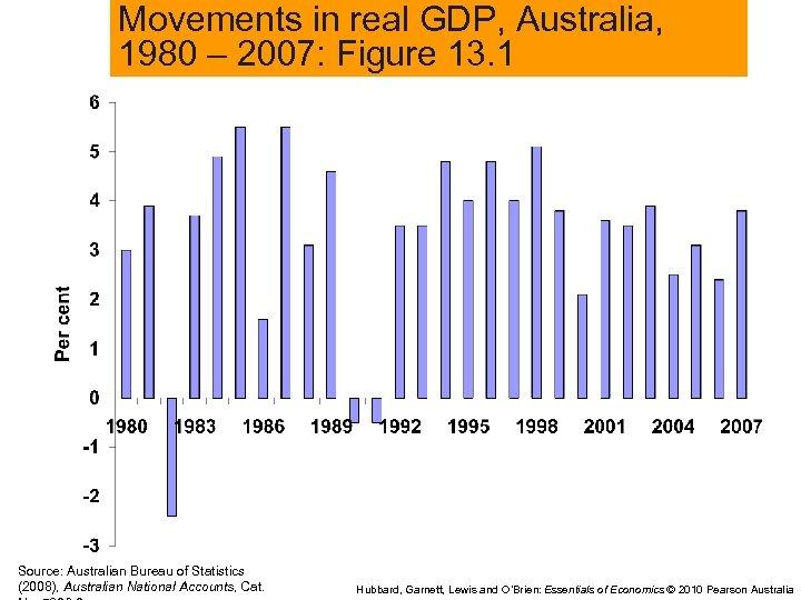 Movements in real GDP, Australia, 1980 – 2007: Figure 13. 1 Source: Australian Bureau