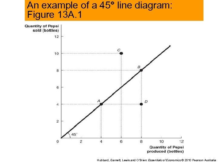 An example of a 45° line diagram: Figure 13 A. 1 Hubbard, Garnett, Lewis