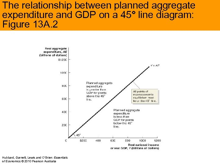 The relationship between planned aggregate expenditure and GDP on a 45° line diagram: Figure