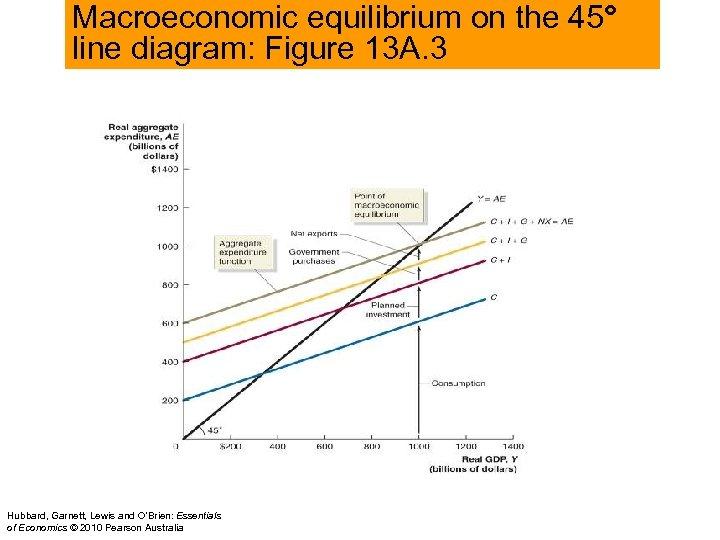 Macroeconomic equilibrium on the 45° line diagram: Figure 13 A. 3 Hubbard, Garnett, Lewis