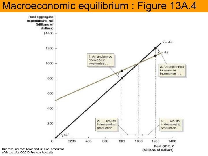 Macroeconomic equilibrium : Figure 13 A. 4 Hubbard, Garnett, Lewis and O'Brien: Essentials of