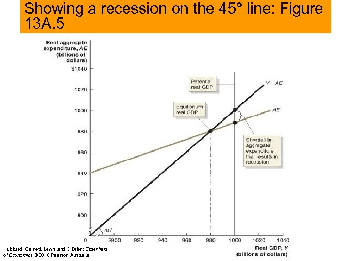 Showing a recession on the 45° line: Figure 13 A. 5 Hubbard, Garnett, Lewis