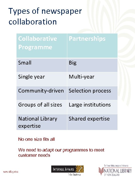 Types of newspaper collaboration Collaborative Programme Partnerships Small Big Single year Multi-year Community-driven Selection