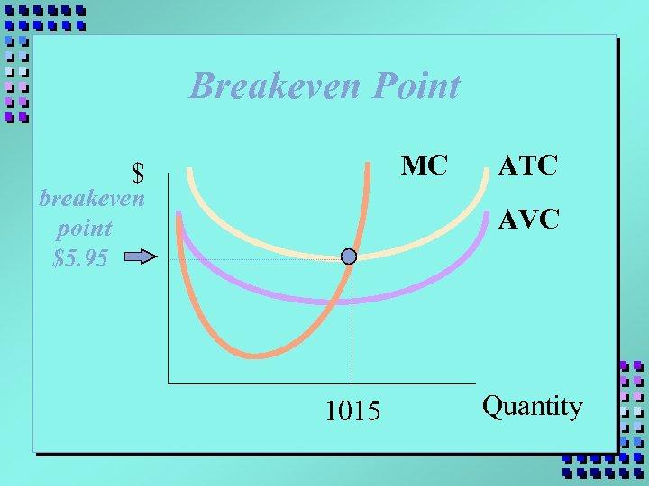 Breakeven Point MC $ breakeven point $5. 95 ATC AVC 1015 Quantity