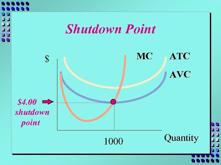Shutdown Point MC $ ATC AVC $4. 00 shutdown point 1000 Quantity