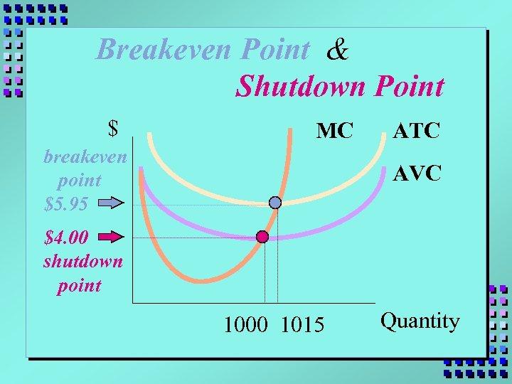 Breakeven Point & Shutdown Point $ MC breakeven point $5. 95 ATC AVC $4.