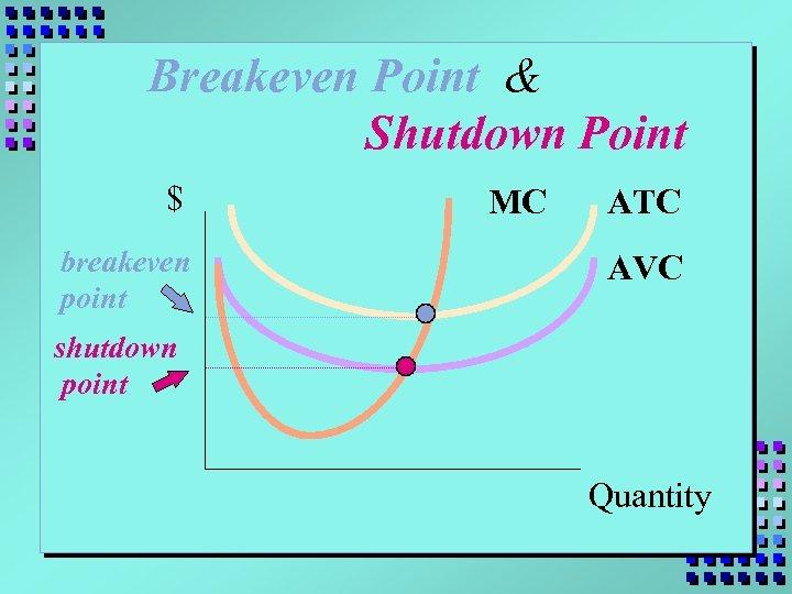 Breakeven Point & Shutdown Point $ breakeven point MC ATC AVC shutdown point Quantity