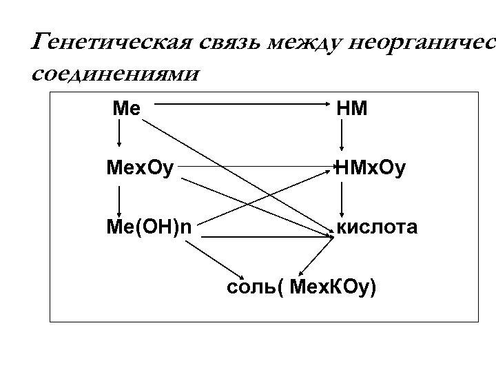 Генетическая связь между неорганическ соединениями Ме НМ Меx. Оy НМx. Оy Ме(ОН)n кислота соль(
