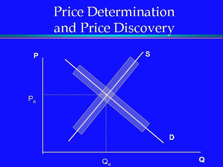 Price Determination and Price Discovery S P Pe D Qe Q