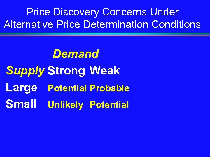 Price Discovery Concerns Under Alternative Price Determination Conditions Demand Supply Strong Weak Large Potential