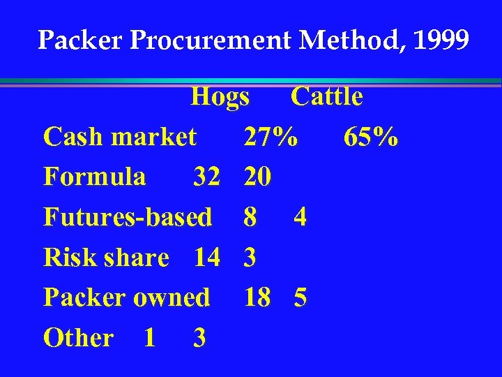 Packer Procurement Method, 1999 Hogs Cattle Cash market 27% 65% Formula 32 20 Futures-based
