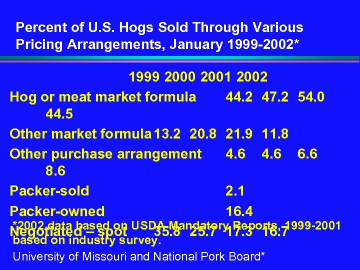 Percent of U. S. Hogs Sold Through Various Pricing Arrangements, January 1999 -2002* 1999