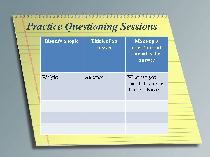 Practice Questioning Sessions Identify a topic Weight Think of an answer An eraser Make
