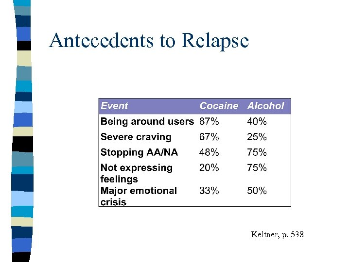 Antecedents to Relapse Keltner, p. 538