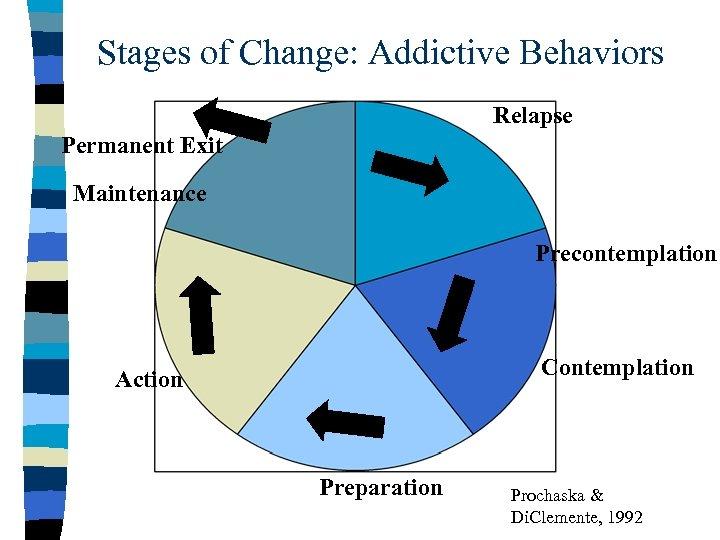 Stages of Change: Addictive Behaviors Relapse Permanent Exit Maintenance Precontemplation Contemplation Action Preparation Prochaska
