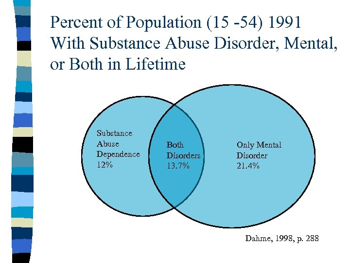 Percent of Population (15 -54) 1991 With Substance Abuse Disorder, Mental, or Both in