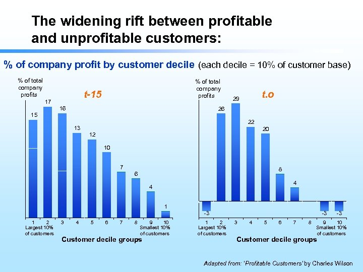 The widening rift between profitable and unprofitable customers: % of company profit by customer