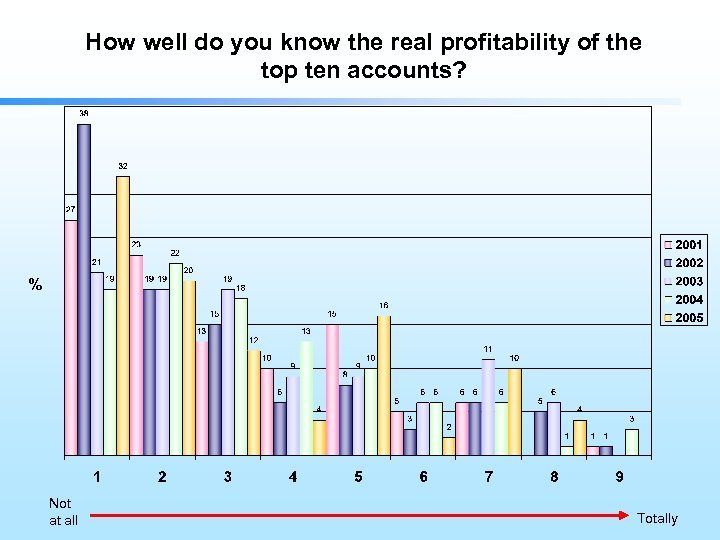 How well do you know the real profitability of the top ten accounts? %