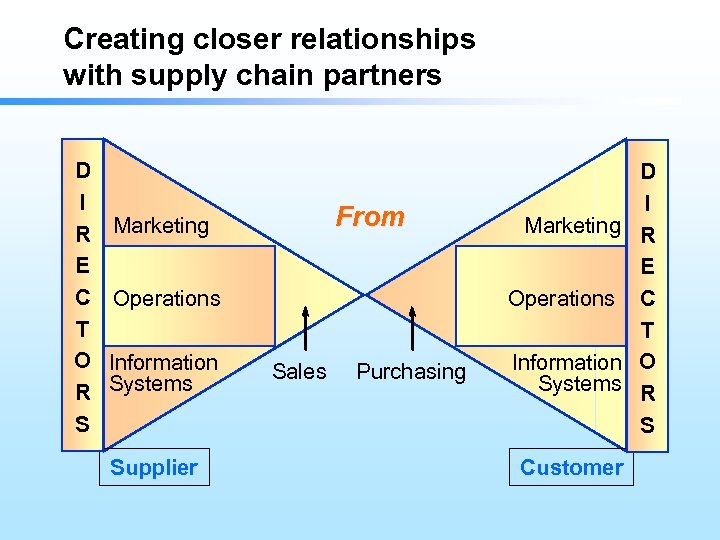 Creating closer relationships with supply chain partners D I R Marketing E C Operations