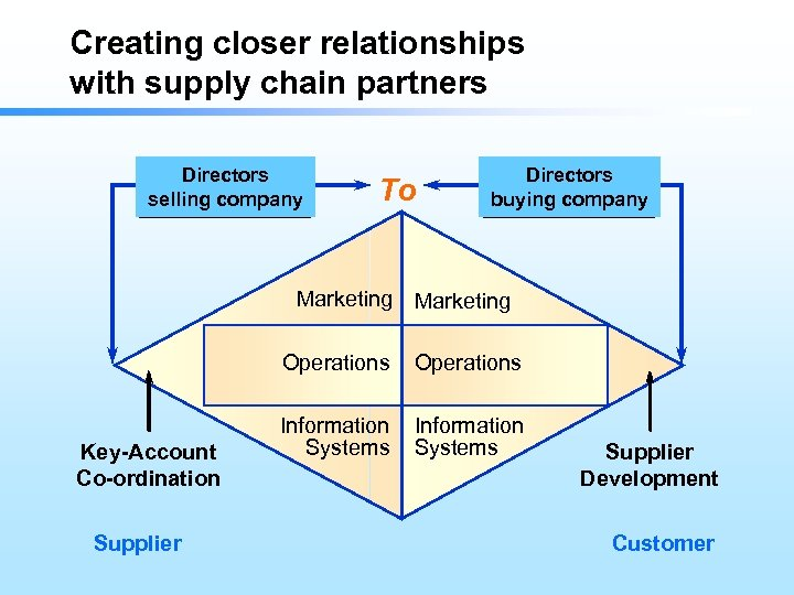 Creating closer relationships with supply chain partners Directors selling company To Directors buying company