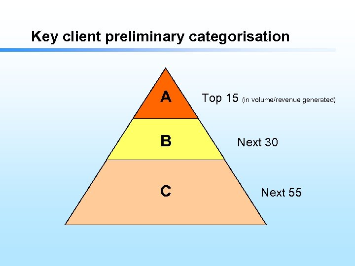 Key client preliminary categorisation A B C Top 15 (in volume/revenue generated) Next 30