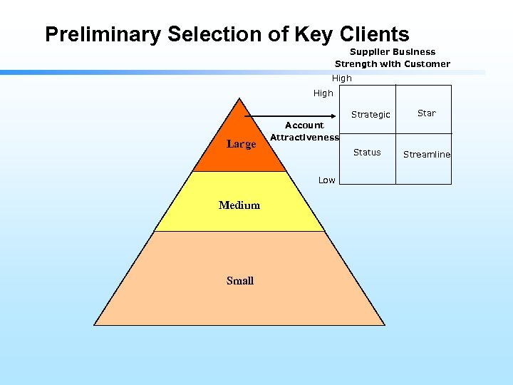 Preliminary Selection of Key Clients Supplier Business Strength with Customer High Strategic Large Account