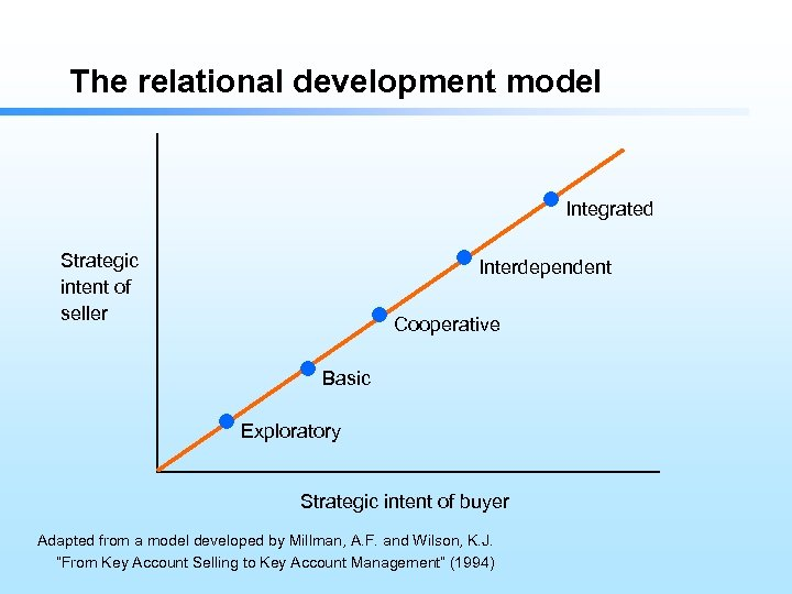 The relational development model Integrated Strategic intent of seller Interdependent Cooperative Basic Exploratory Strategic
