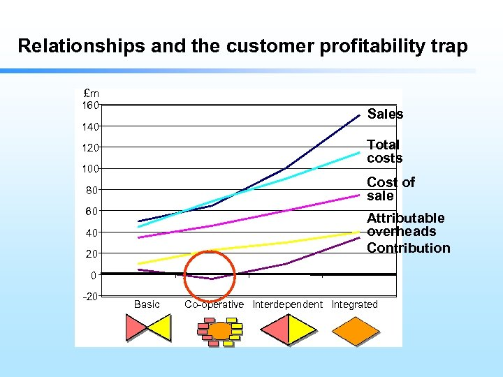 Relationships and the customer profitability trap £m 160 Sales 140 Total costs 120 100