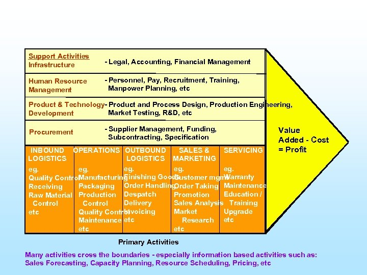 Support Activities Infrastructure - Legal, Accounting, Financial Management Human Resource Management - Personnel, Pay,