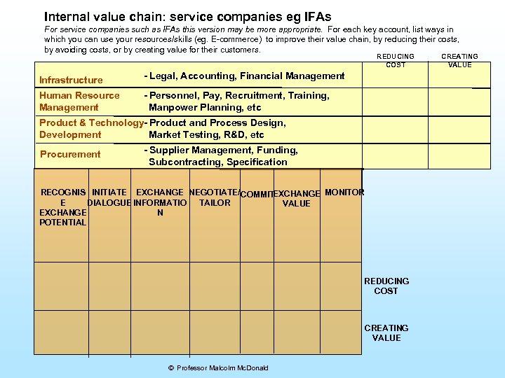 Internal value chain: service companies eg IFAs For service companies such as IFAs this
