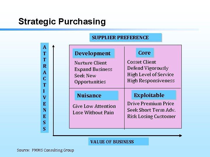 Strategic Purchasing SUPPLIER PREFERENCE A T T R A C T I V E