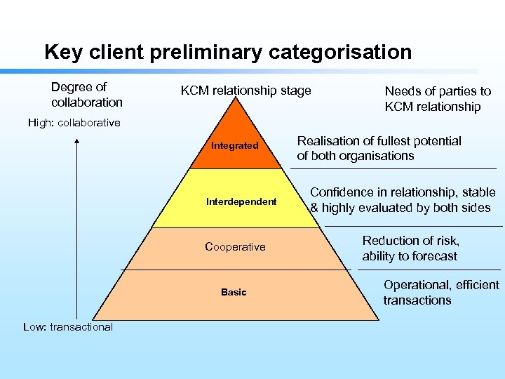 Key client preliminary categorisation Degree of collaboration KCM relationship stage Needs of parties to