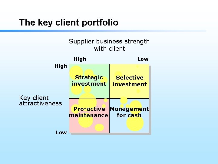 The key client portfolio Supplier business strength with client High Low High Strategic investment