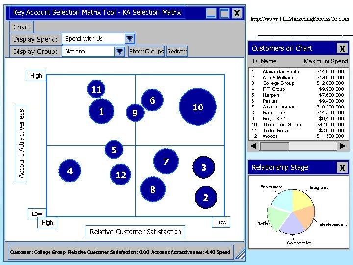 Key Account Selection Matrix Tool - KA Selection Matrix X http: //www. The. Marketing.