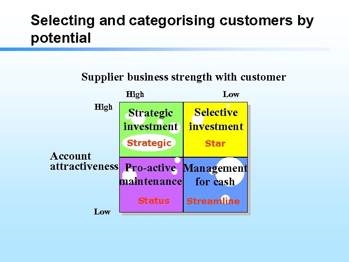 Selecting and categorising customers by potential Supplier business strength with customer High Low Selective