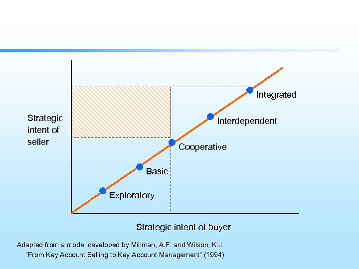 Integrated Strategic intent of seller Interdependent Cooperative Basic Exploratory Strategic intent of buyer Adapted
