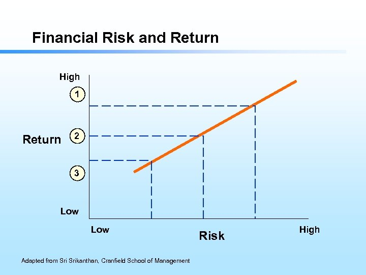 Financial Risk and Return High 1 Return 2 3 Low Adapted from Srikanthan, Cranfield