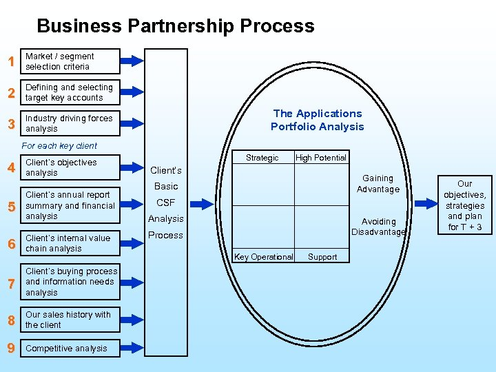 Business Partnership Process 1 Market / segment selection criteria 2 Defining and selecting target