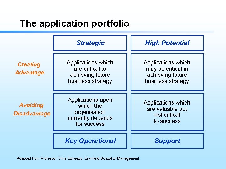 The application portfolio Strategic Avoiding Disadvantage Applications which are critical to achieving future business
