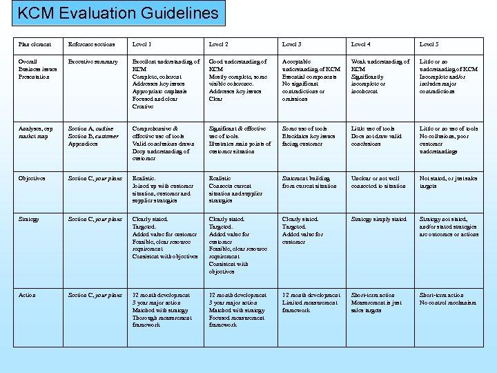 KCM Evaluation Guidelines Plan element Reference sections Level 1 Level 2 Level 3 Level