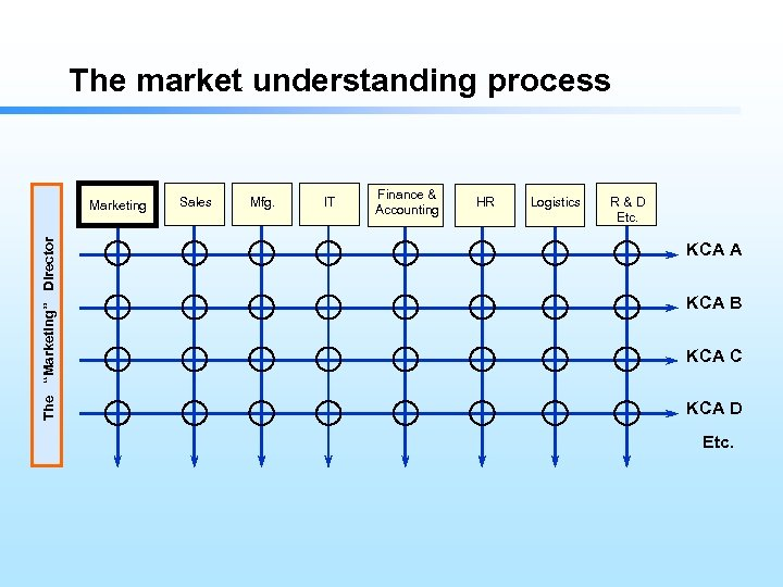 """The market understanding process The """"Marketing"""" Director Marketing Sales Mfg. IT Finance & Accounting"""