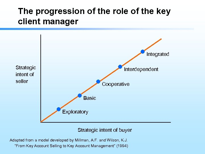 The progression of the role of the key client manager Integrated Strategic intent of
